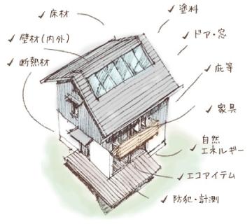 ここにもこだわる「佐野工務店の住まいのポイント」